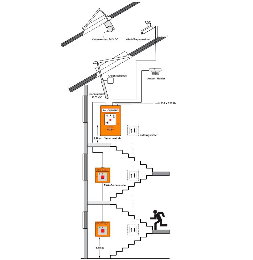 minimax mobile services gmbh co kg treppenhaus system. Black Bedroom Furniture Sets. Home Design Ideas